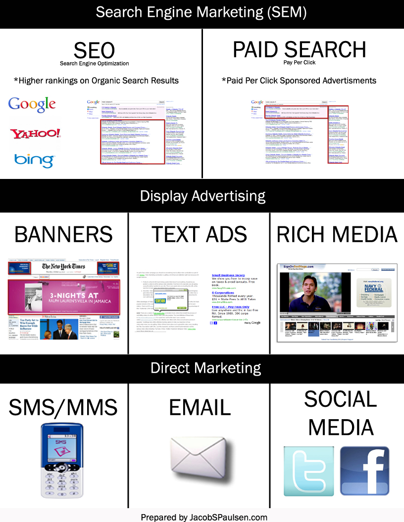 Should I Hire a Mobile Website Company? Online-Advertising-Mediums-copy