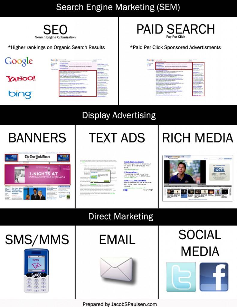 internet advertising