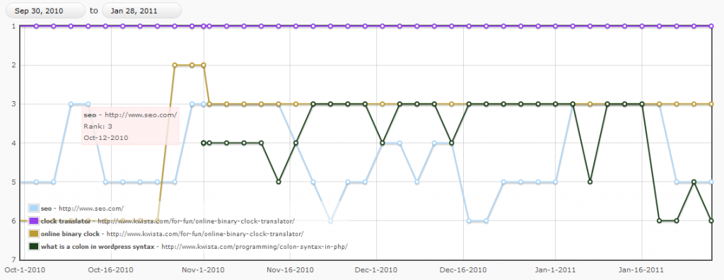 SEO Rank Reporter - Line Graph